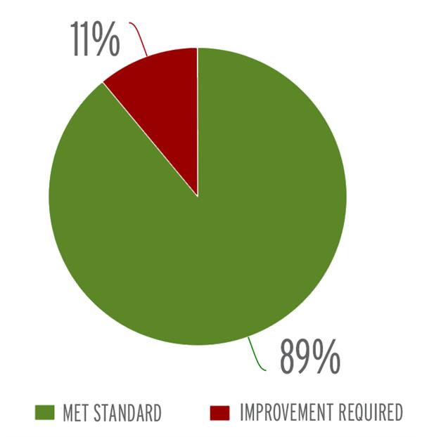 pie chart showing 89 percent of schools met standard